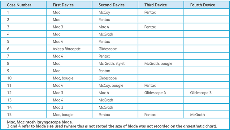 Table 2. Sequence of devices used where videolaryngoscopy was successfully used to rescue tracheal intubation