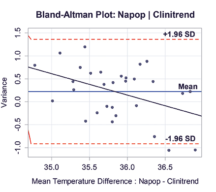 Figure_3_Bland-Altman_plots_of_(a)_Clinitrend_and_(b)_Exergen_test_thermometer_tempature__compared_with_reference_thermometer_NAPOP