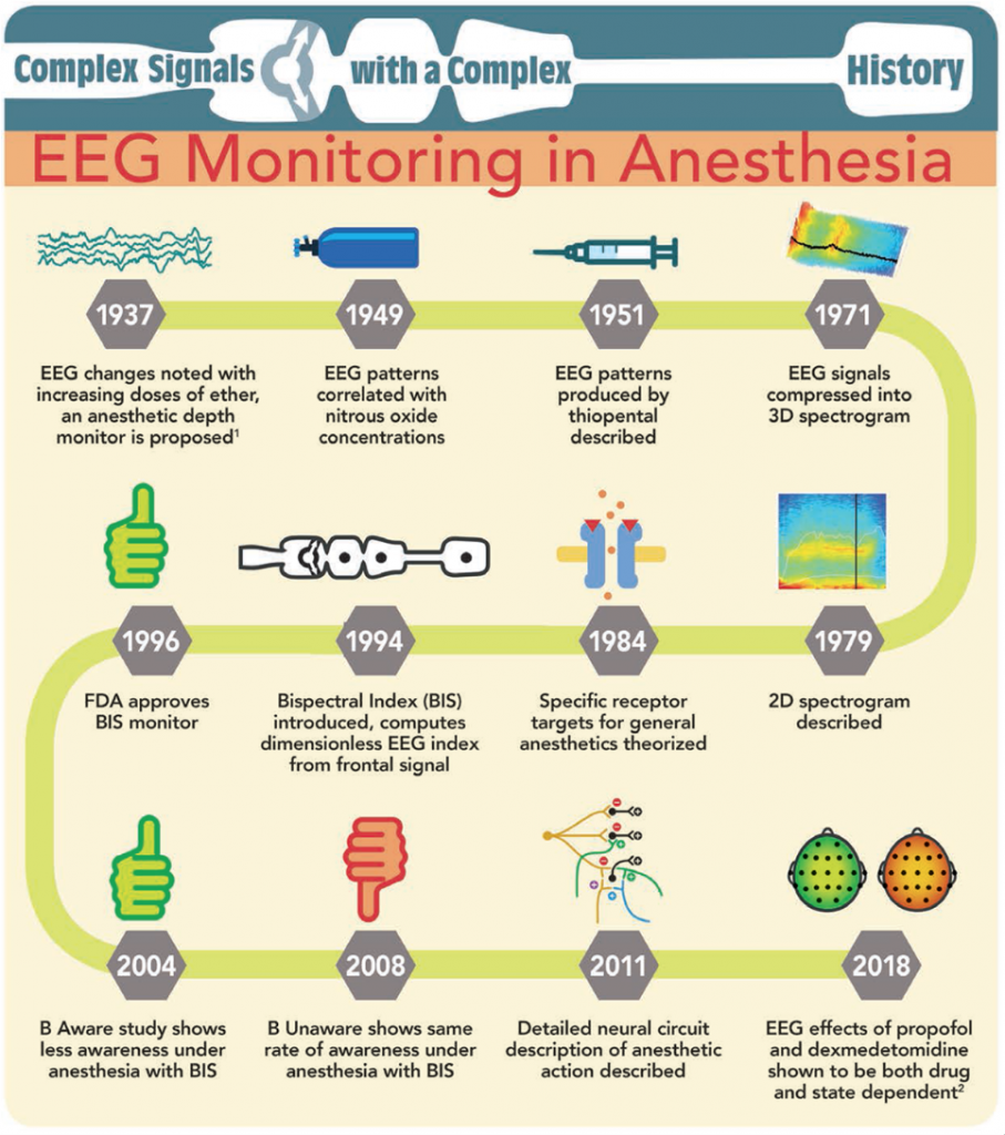 general anaesthesia news