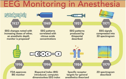 Consciousness is partly preserved during general anaesthesia
