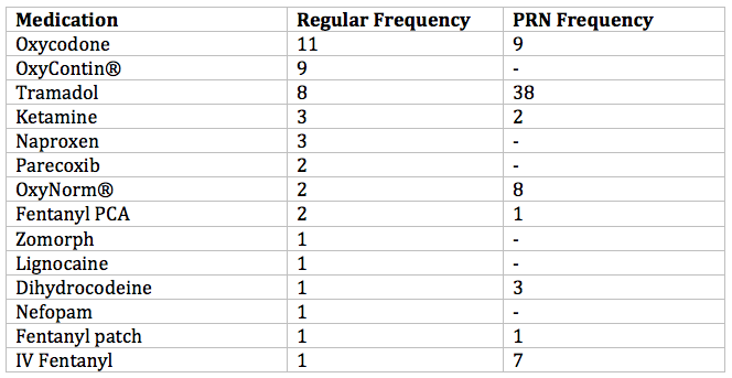 Table 3: Medications entered in free text box with frequency of prescription both regular and 'as required' (PRN).
